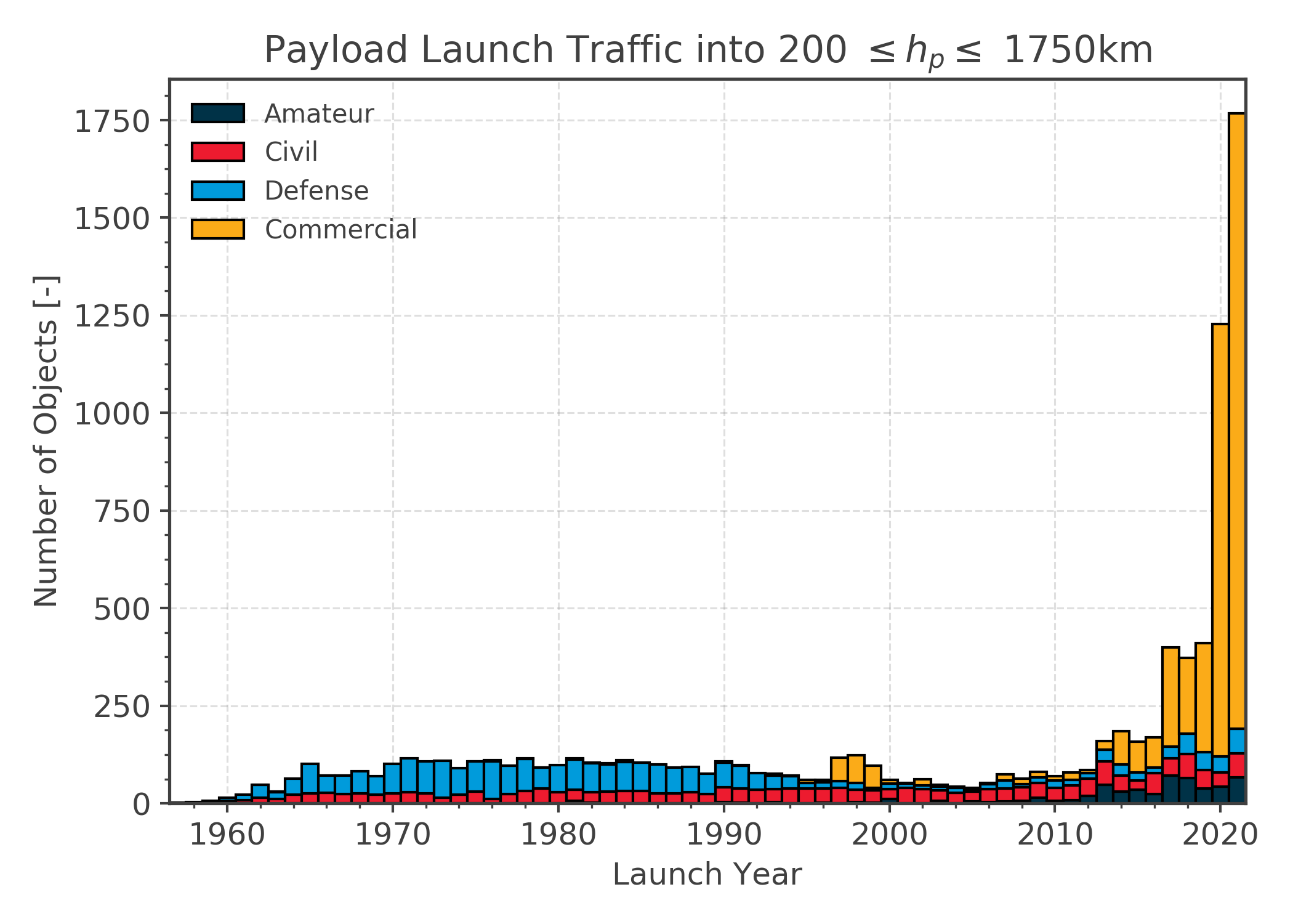 Launch traffic to LEO over time