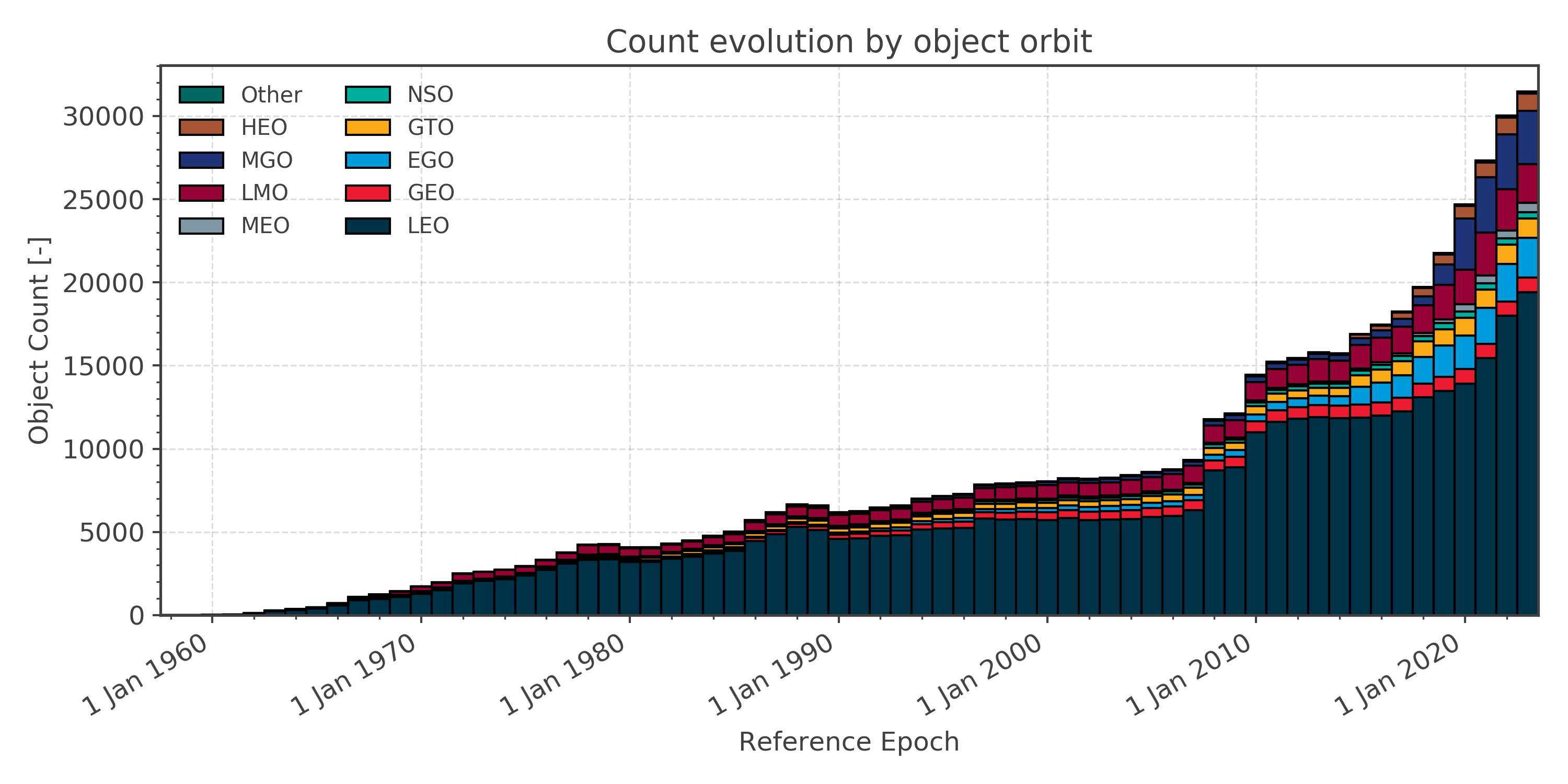 Objects in orbit count over time subdivided in orbit classes