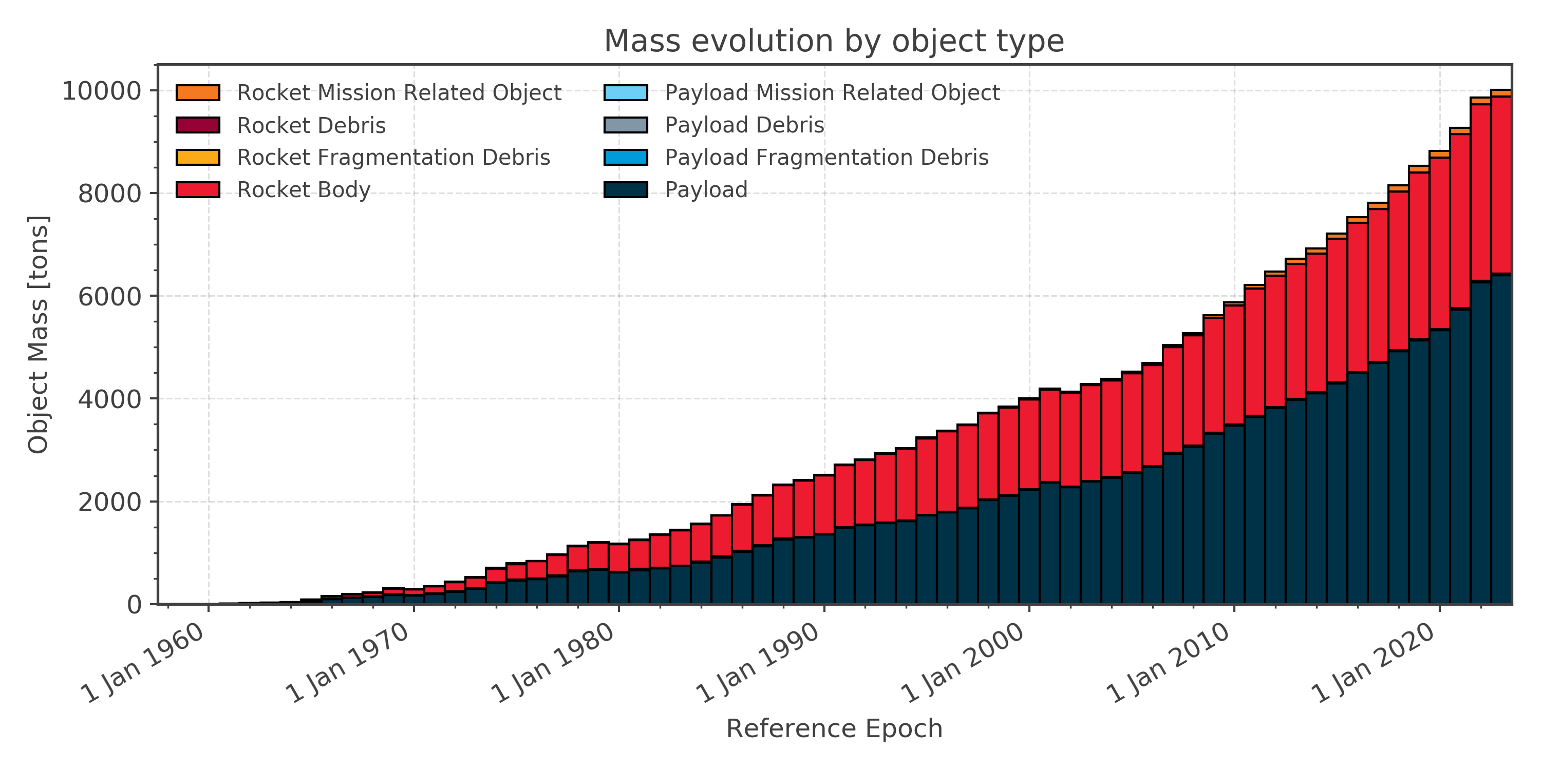 Mass in orbit over time subdivided in object classes