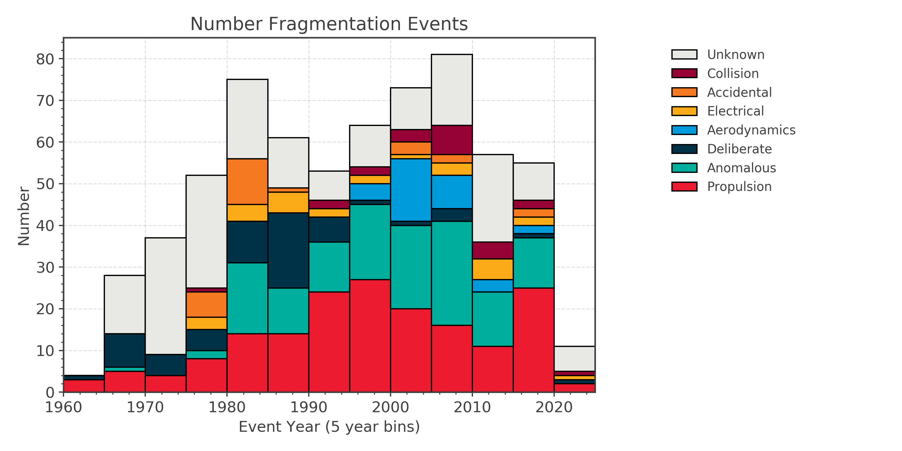 Number of fragmentation events over time subdivided by fragmentation cause