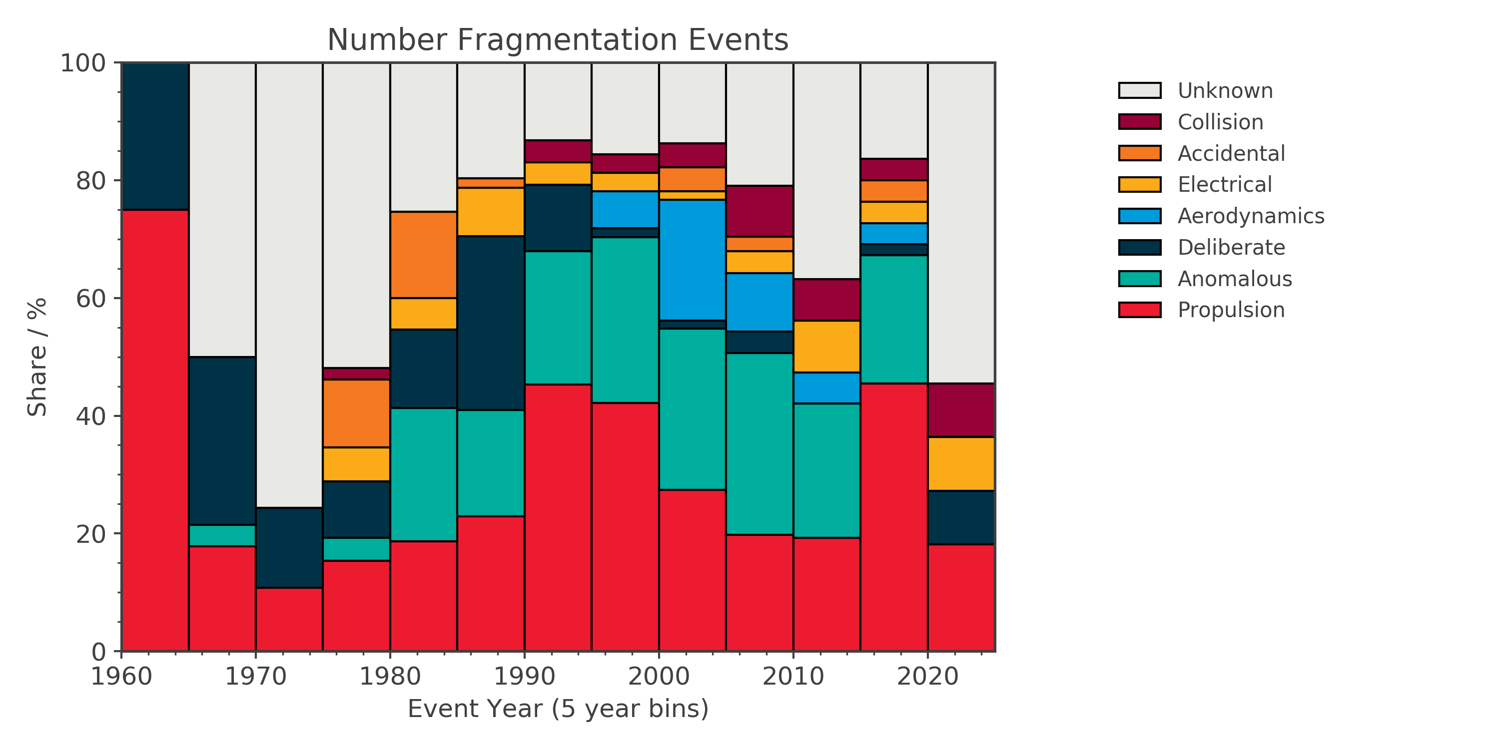 Share of fragmentation causes over time